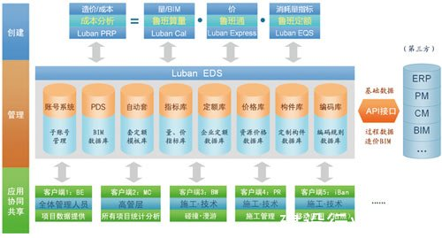 鲁班基础数据分析系统(LubanP