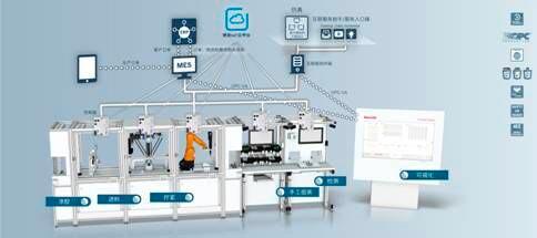 适应多品种、小批量生产的工业4.0智能生产线