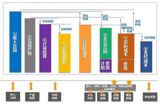 新中大i8工程企业管理软件 助力特