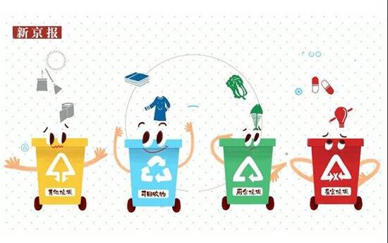 """北京垃圾分类""""新规""""明年5月起实施 违"""