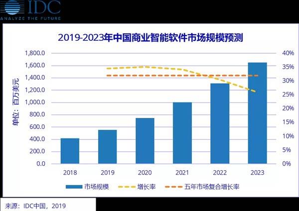 中国商业智能软件需求旺盛,未来