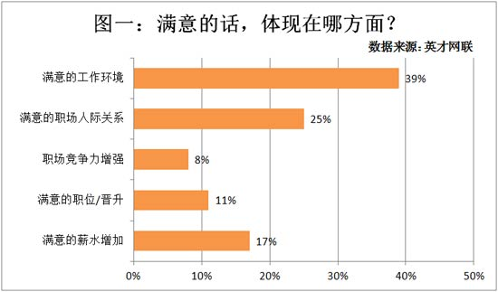 38%的人希望新一年薪资有提升 4成
