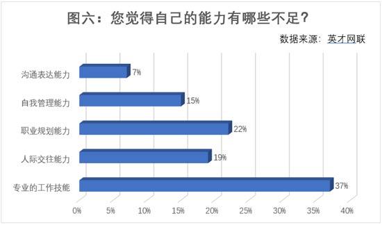 金三银四招聘季:77%的人想跳槽,