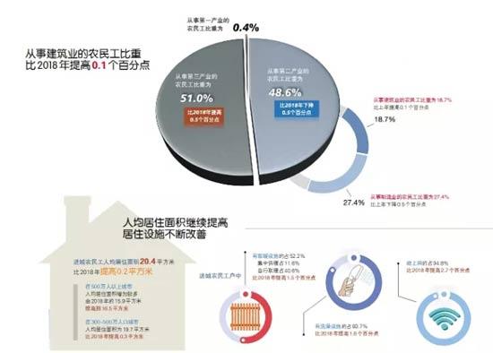 4月建筑业商务指数59.7%;2019年农民工月均