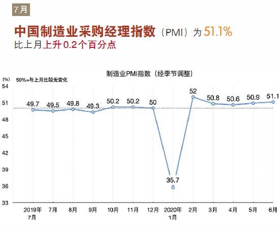 2020年7月建筑业高位回升