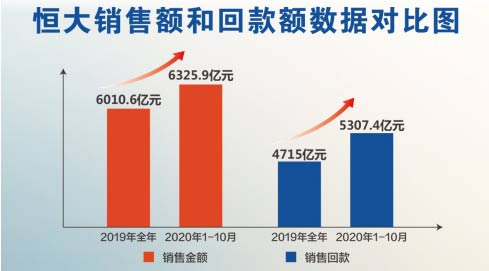 恒大前10月累计销售6326亿 超去年