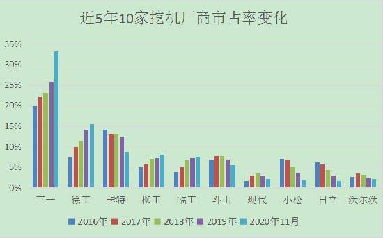 """近5年国内外挖机品牌市场占有率呈现""""四"""