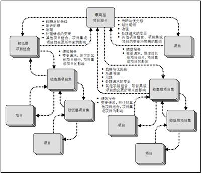 指南编制 流程图