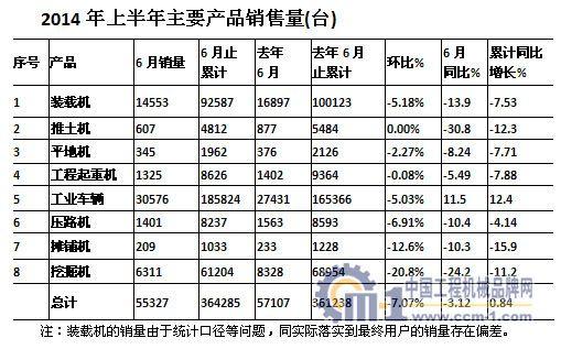 2014年上半年主要产品销售量