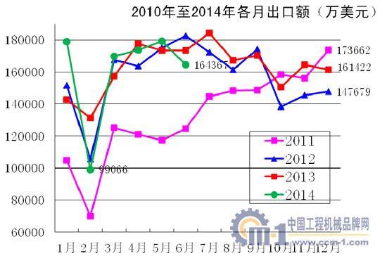 2010年至2014年各月进出口额