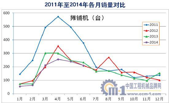 2011年至2014年摊铺机各月销量对比