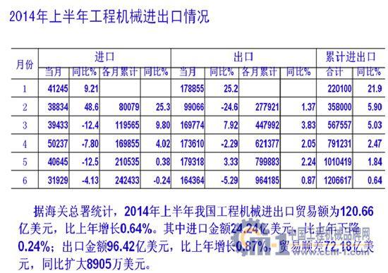 2014年上半年工程机械进出口情况