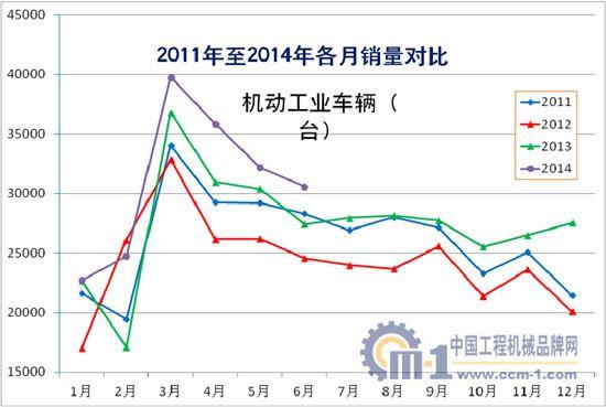 2011年至2014年机动工业车辆各月销量对比