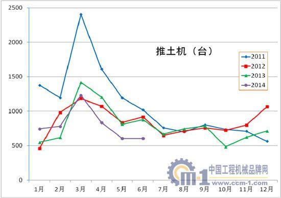 2011年至2014年推土机各月销量对比