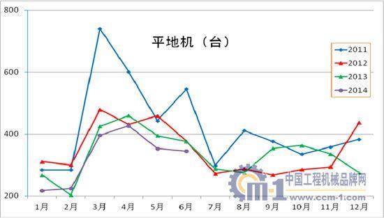 2011年至2014年平地机各月销量对比