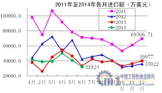 2011年至2014年各月进出口额