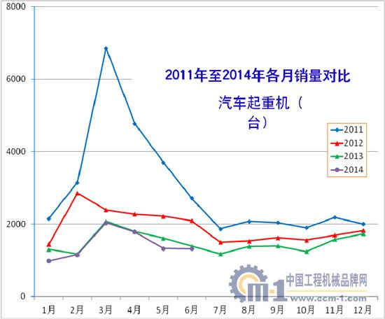 2011年至2014年汽车起重机各月销量对比