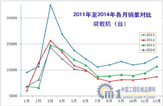 2011年至2014年装载机各月销量对比
