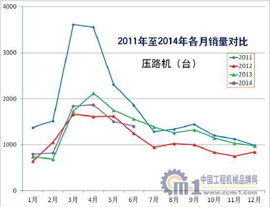 2011年至2014年压路机各月销量对比