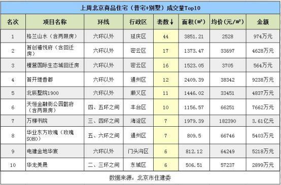 价涨量跌 上周北京新房成交量环降6成